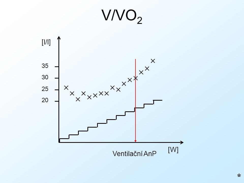 V/VO2 [l/l] 35 30 25 20 [W] Ventilační AnP *